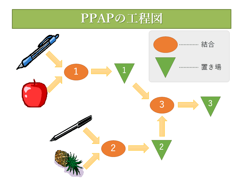 PPAPの工程図